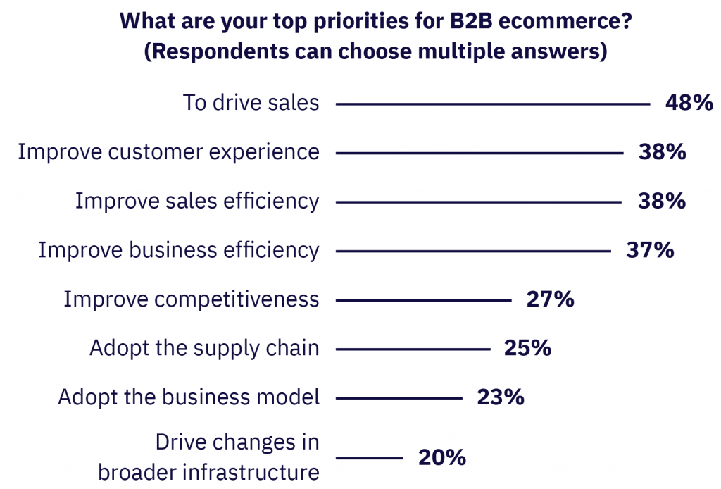 Top priorities for B2B ecommorce